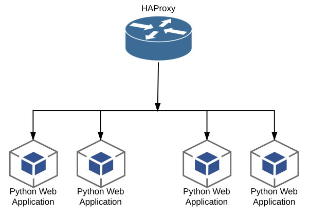 Scale your Flask Python Web Application with Docker and HAProxy